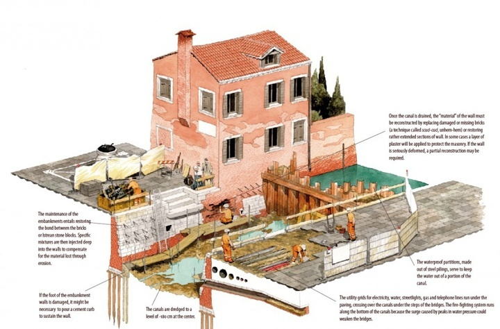 Maintenance of canals in Venice, including taking care of the underground utilities and septic tanks; from a publication edited by Insula